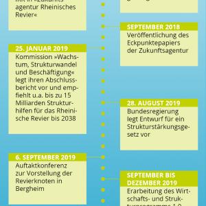 Meilensteine des Strukturwandels im Rheinischen Revier